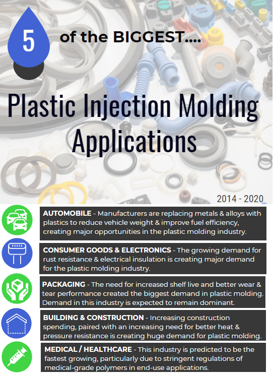 Plastic Molding Industry Demand by Application for 2014-2020